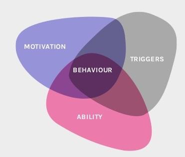 Design for Behaviour Change Diagram